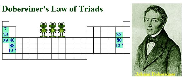 13 Dobereiners Law of Triads