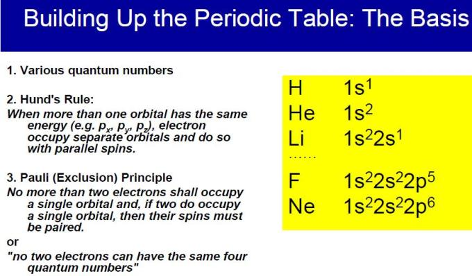 27 Quantum Numbers and Hunds rule