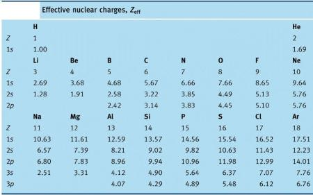 36 Effective Nuclear charge