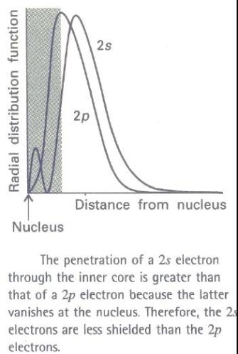39 2s electrons are less shielded than 2p electrons