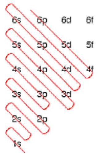 43 Afbau Principle