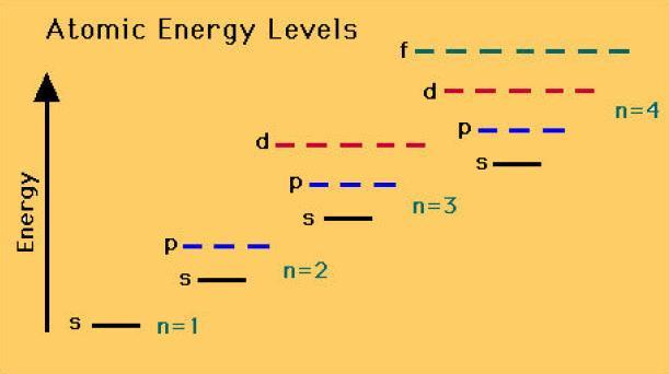 44 Energy Levels