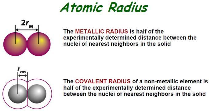 50 Atomic Radius