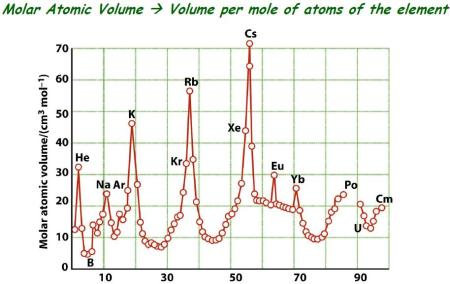 58 Molar Atomic Volume