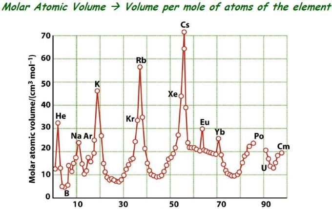 58 Molar Atomic Volume