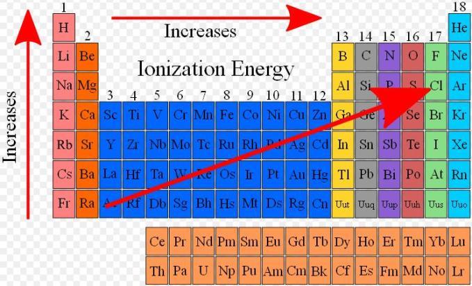 60 Ionization Energy