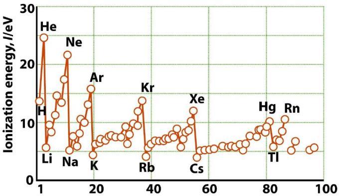 63 Ionization Energy