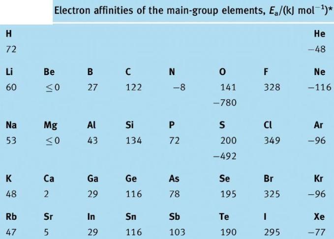 68 Electron Affinity