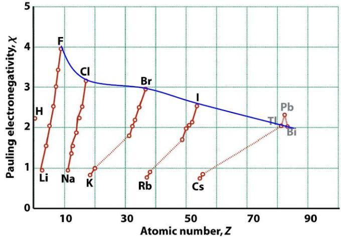 72 Electronegativity