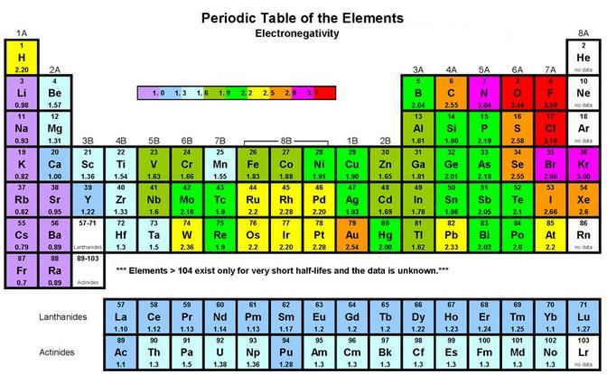 74 Electronegativity