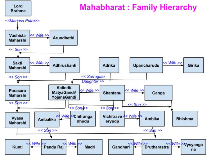 Family Hierarchies - Mahabharat
