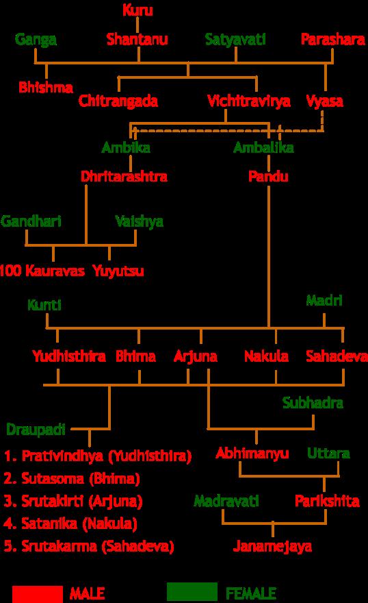 mahabharata-family-tree-chart
