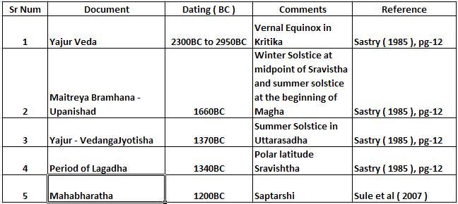 Mahabharatha Dates