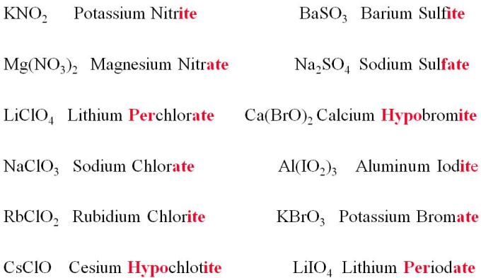 30a Names of a few Inorganic compounds
