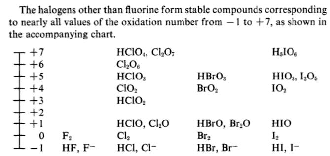 30g Oxidation numbers of H Halogen Oxides