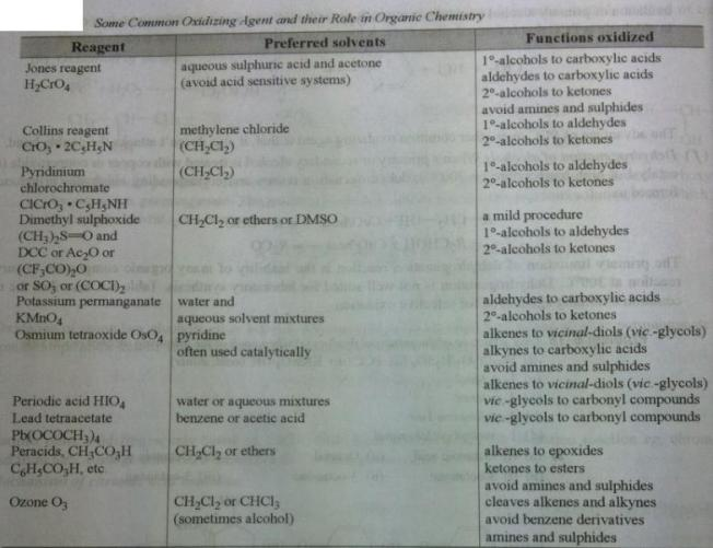 31a2 some oxidizing agents