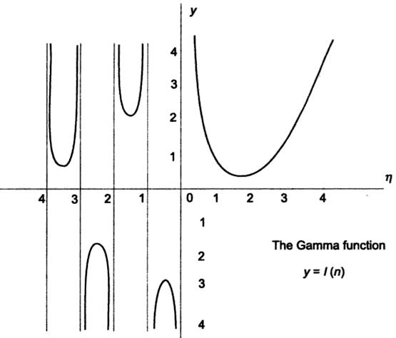 51a Gamma Function graph