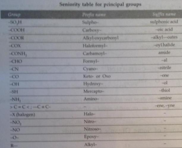 91 Seniority of Groups in IUPAC Naming