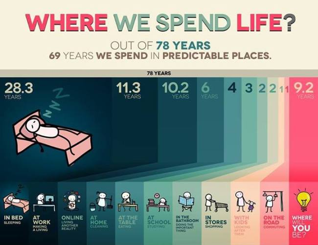 where and how do we spend life