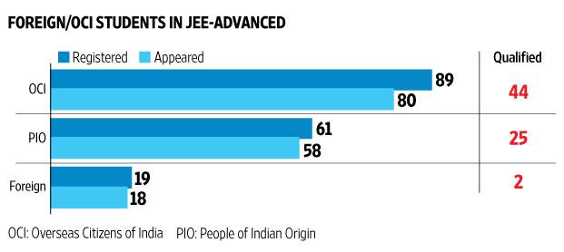 Indian Origin