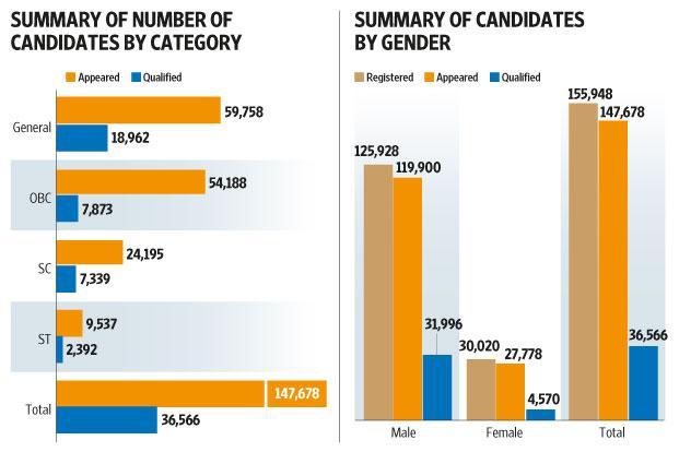 Summary of 2016 candidates