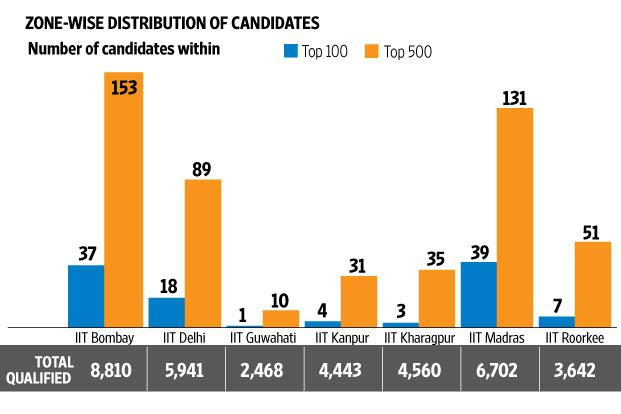 Zone wise distribution of candidates