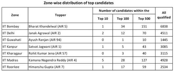 zonewise distribution of candidates