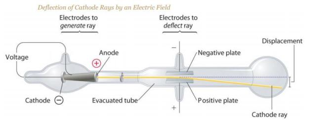11 Deflection of Cathode Rays by Electric Field