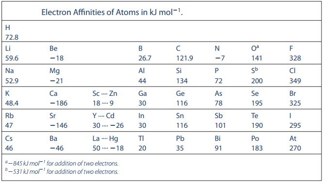 11 Electron Affinities of elements