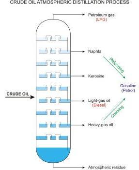11 Fractional Distillation column