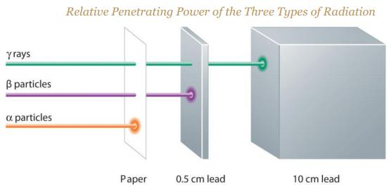 11 Relative Penetrating Power of 3 types of Radiation