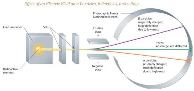 12 Effect of Electric field on alpha beta gamma