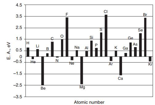 12 Graph of Electron Affinities of elements