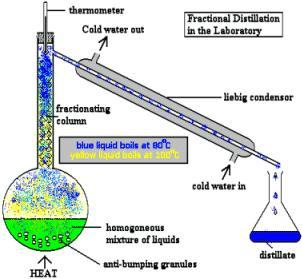 13 Fractional Distillation