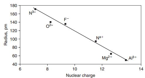 13 variation of Radius with Nuclear charge