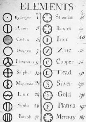 15 Symbols of Elements