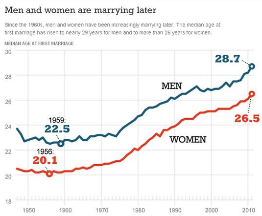 American Men women are marrying late