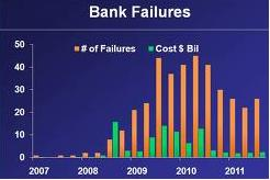 Bank Failures upto 2011 in USA
