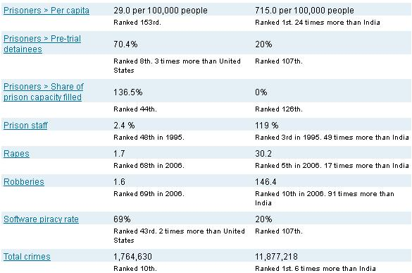 Crime Stats India Vs United States-2