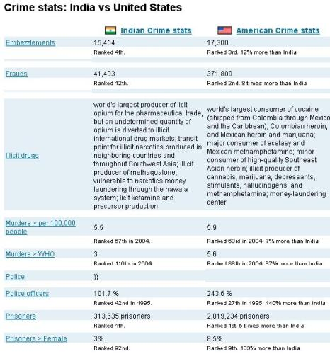 Crime Stats India Vs United States
