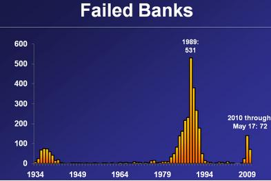 Failed Banks bar chart USA upto 2009