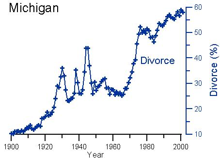 Michigan Divorce rates 60 percent USA