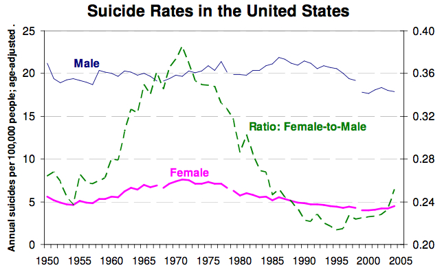 suiciderates of Male Female USA