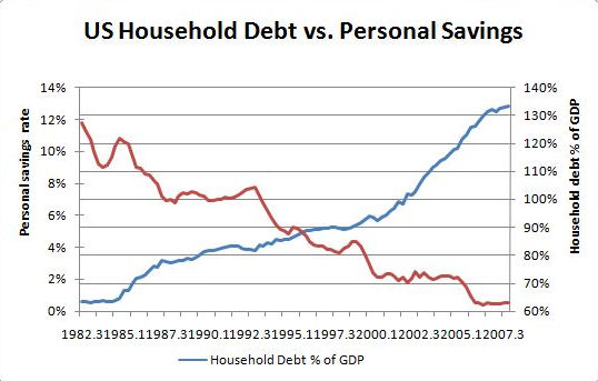 US House hold Debt vs Personal savings