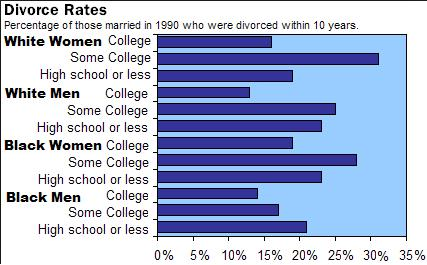 USA Divorce Rates 1990+ within 10 years