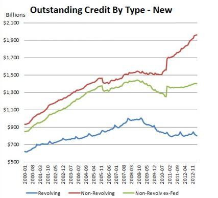 USA outstanding Credit Non Revolving