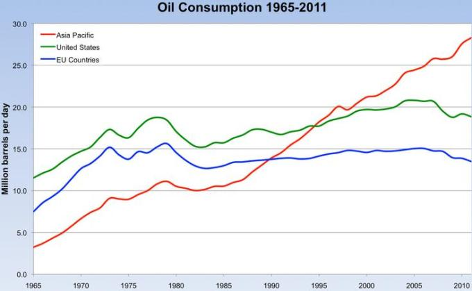 Wold oil consumption trend