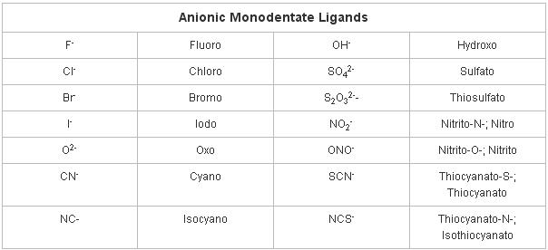 1 Anionic Monodentate Ligand names