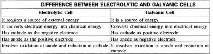 1 Difference between Electrolytic and Galvanic cell