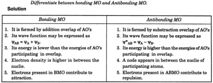 1 differentiate bonding MO and Antibonding MO